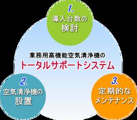 業務用高機能空気清浄機トータルサポートシステム